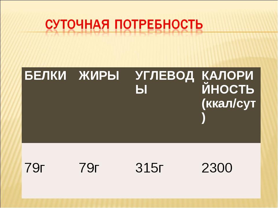 БЕЛКИЖИРЫУГЛЕВОДЫКАЛОРИЙНОСТЬ (ккал/сут) 79г 79г 315г 2300