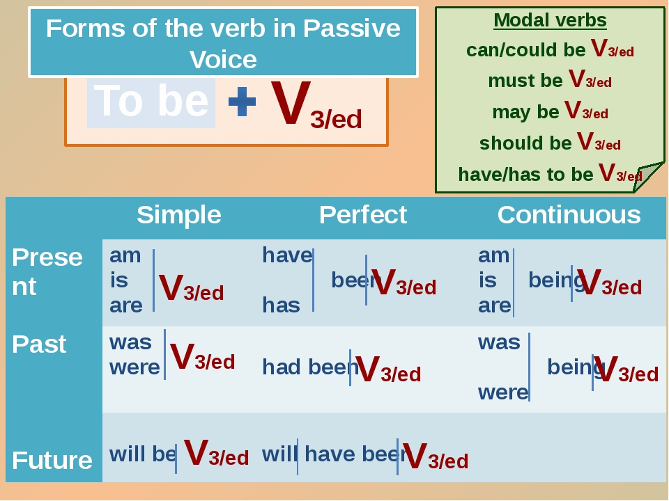 To be V 3/ed Forms of the verb in Passive Voice V3/ed V3/ed V3/ed V3/ed V3/e...