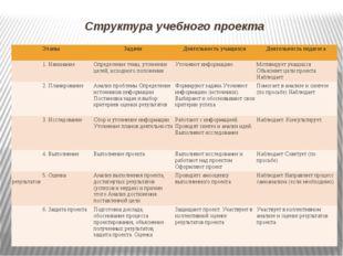 Структура учебного проекта Этапы Задачи Деятельность учащихся Деятельность пе