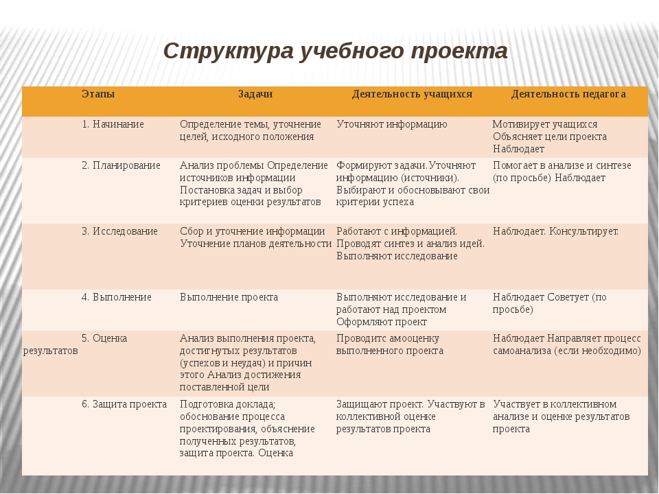 Структура учебного проекта Этапы Задачи Деятельность учащихся Деятельность пе...