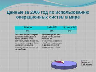 Данные за 2006 год по использованию операционных систем в мире Windows Apple