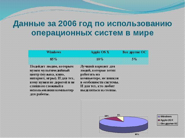 Данные за 2006 год по использованию операционных систем в мире Windows Apple...