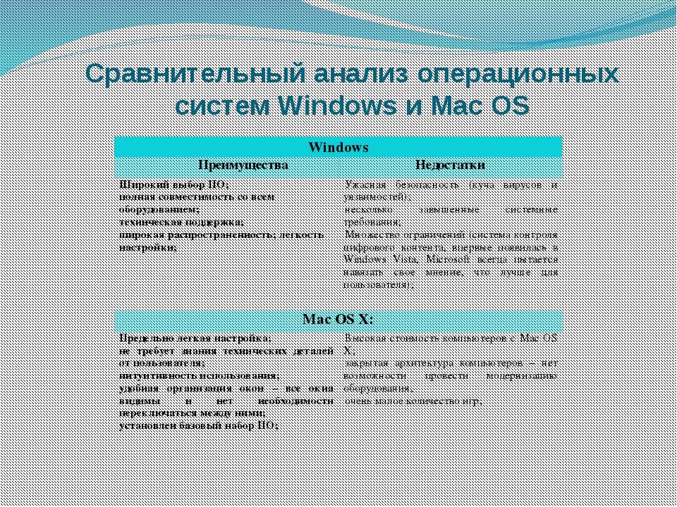 Сравнительный анализ операционных систем Windows и Mac OS Windows Преимуществ...