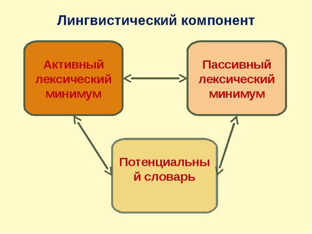 Лингвистический компонент Активный лексический минимум Пассивный лексический...