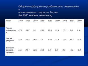 Общие коэффициенты рождаемости, смертности и естественного прироста России (
