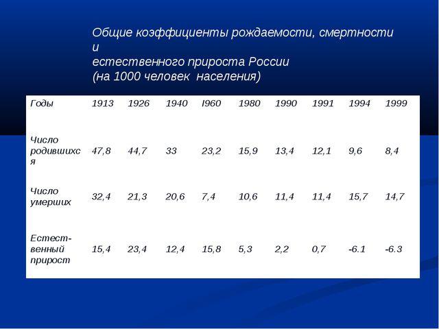 Общие коэффициенты рождаемости, смертности и естественного прироста России (...