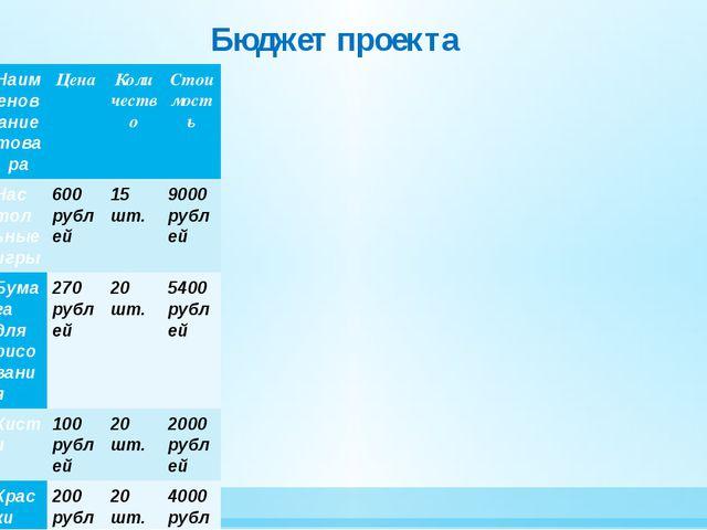Бюджет проекта Наименование товара Цена Количество Стоимость Настольные игры...