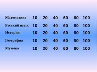 Математика 10 Никому неизвестное число увеличилось в двое, посмотрело на себя