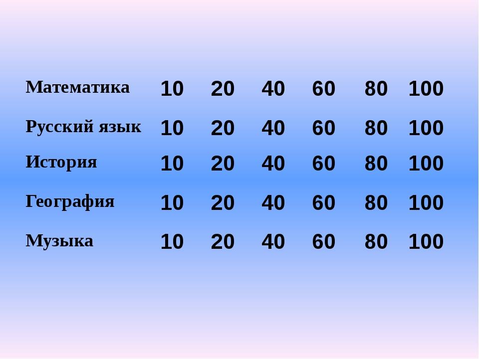 Математика 10 Никому неизвестное число увеличилось в двое, посмотрело на себя...