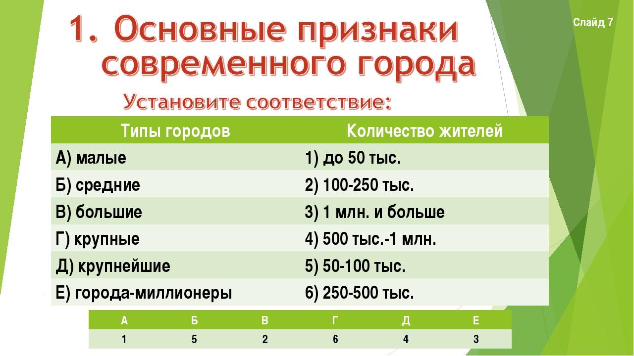 Слайд 7 Типы городовКоличество жителей А) малые1) до 50 тыс. Б) средние2)...