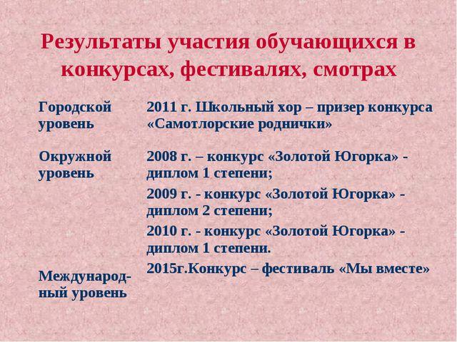 Результаты участия обучающихся в конкурсах, фестивалях, смотрах Городской уро...