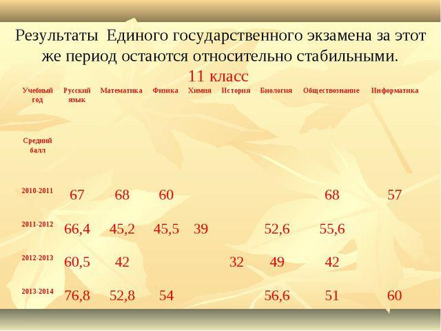 Результаты Единого государственного экзамена за этот же период остаются отно...