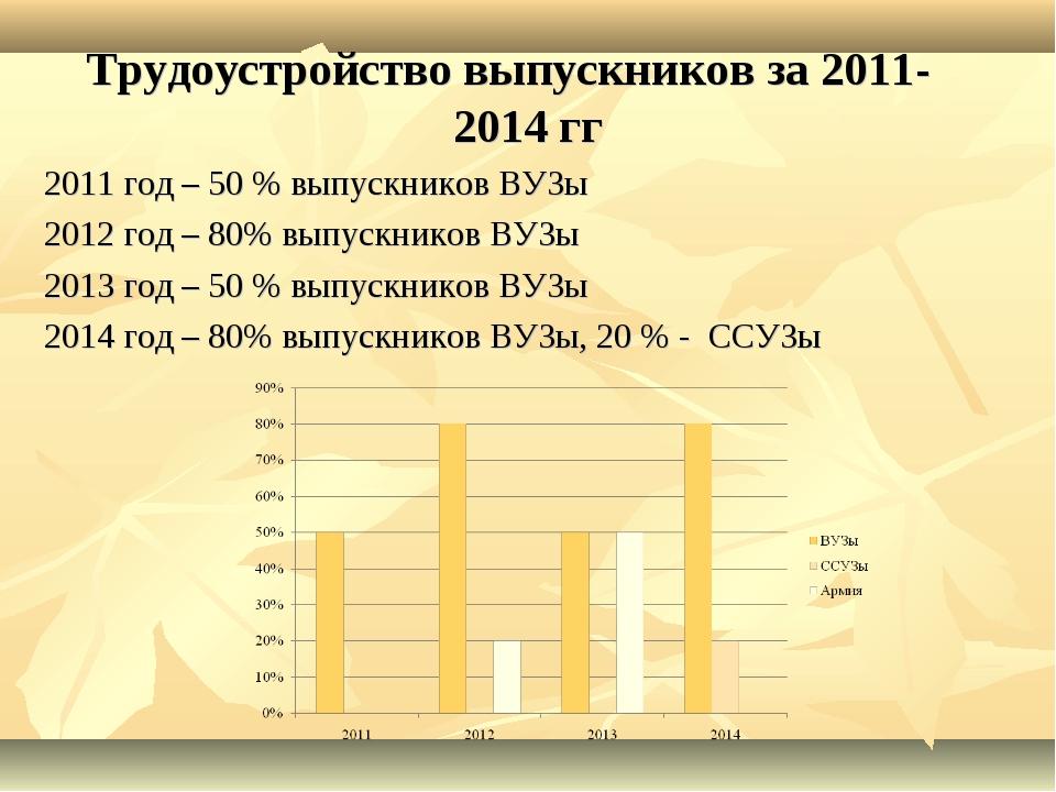 Трудоустройство выпускников за 2011-2014 гг 2011 год – 50 % выпускников ВУЗы...