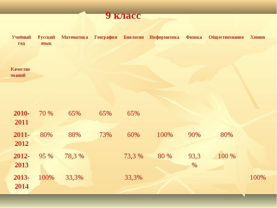 9 класс Учебный годРусский языкМатематикаГеографияБиологияИнформатика Ф...