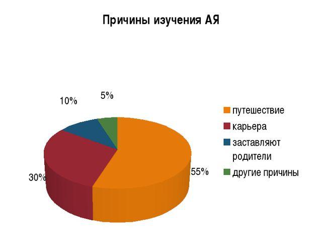 Анкетирование одноклассников «Зачем изучать английский язык?»
