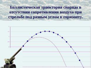 Баллистическая траектория снаряда в отсутствии сопротивления воздуха при стре