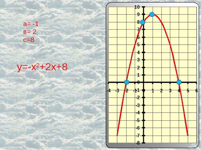 а= -1 в= 2 с=8 у=-х2+2х+8