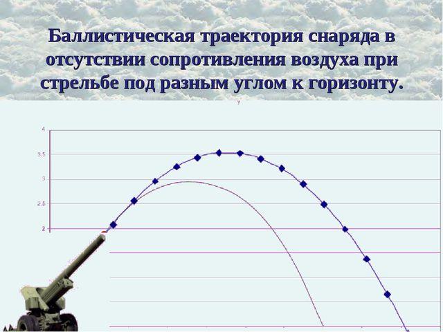 Баллистическая траектория снаряда в отсутствии сопротивления воздуха при стре...