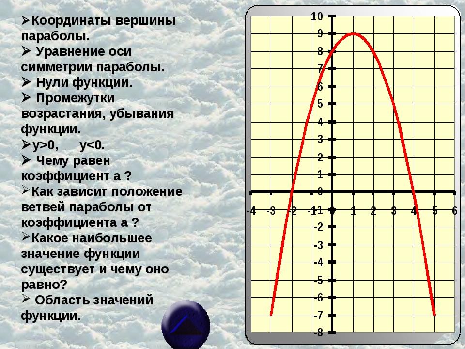 Координаты вершины параболы.  Уравнение оси симметрии параболы.  Нули функ...