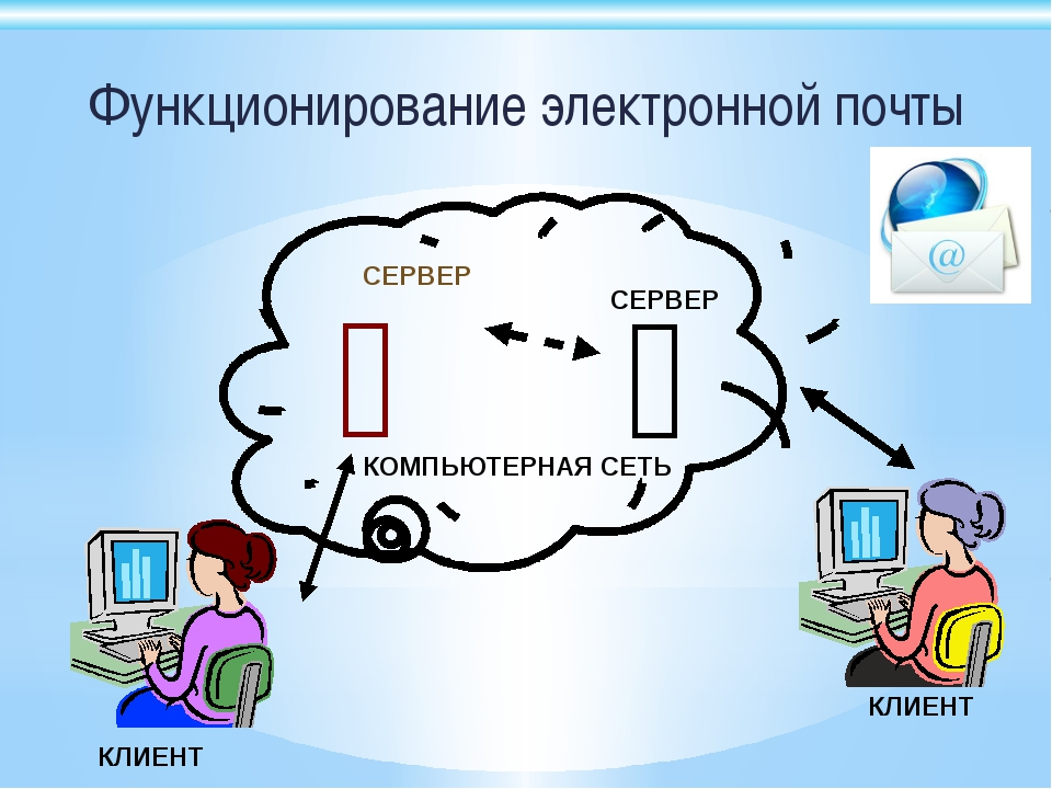 Функционирование электронной почты   КОМПЬЮТЕРНАЯ СЕТЬ СЕРВЕР СЕРВЕР КЛИЕНТ...