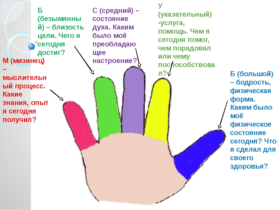 М (мизинец) – мыслительный процесс. Какие знания, опыт я сегодня получил? Б (...