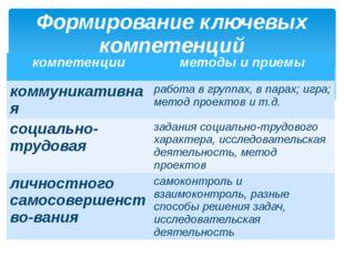 Формирование ключевых компетенций компетенции методы и приемы коммуникативная
