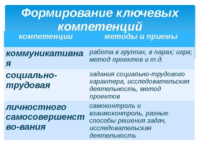 Формирование ключевых компетенций компетенции методы и приемы коммуникативная...
