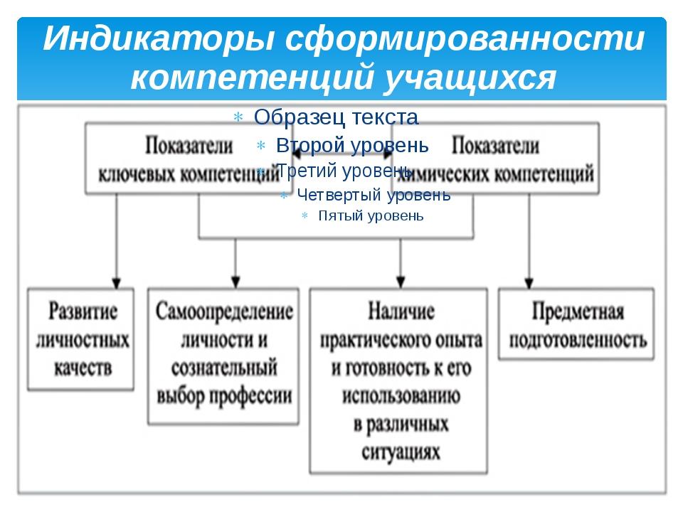 Индикаторы сформированности компетенций учащихся