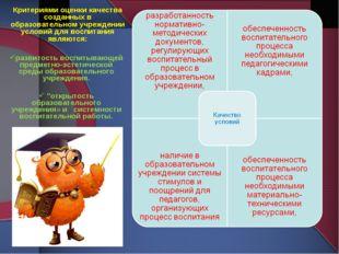 Критериями оценки качества созданных в образовательном учреждении условий для