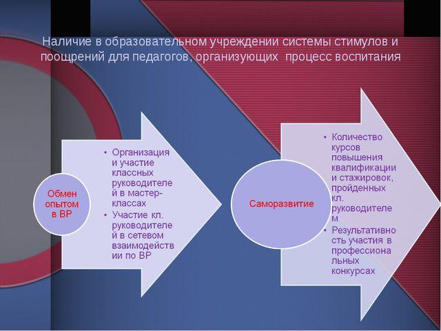 Наличие в образовательном учреждении системы стимулов и поощрений для педаго...