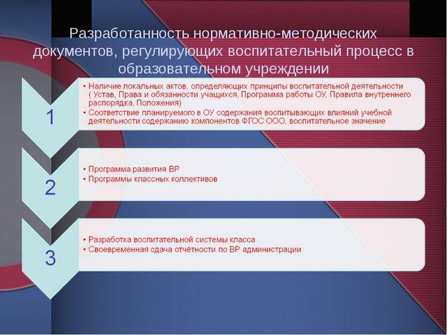 Разработанность нормативно-методических документов, регулирующих воспитатель...