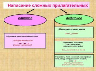 слитное дефисное Образованы на основе словосочетания Легкоатлетический (легка
