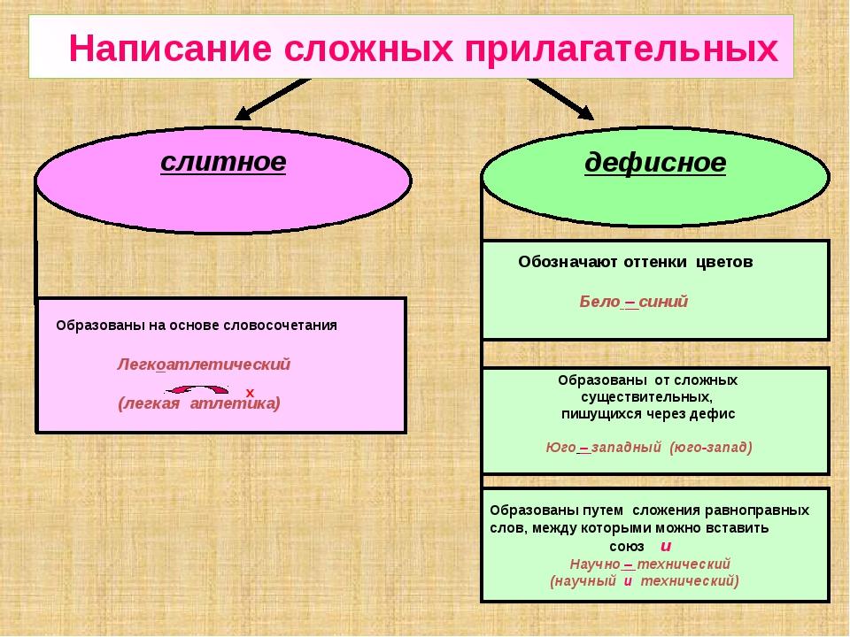 слитное дефисное Образованы на основе словосочетания Легкоатлетический (легка...