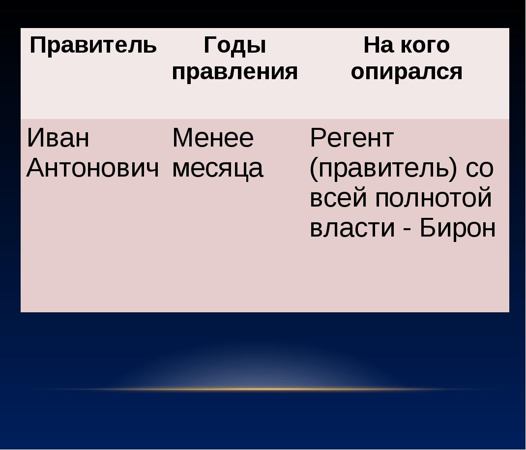 ПравительГоды правленияНа кого опирался Иван АнтоновичМенее месяцаРегент...