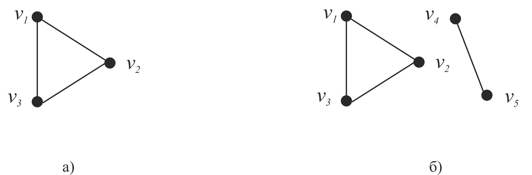 C:\Users\WhiteRabbit\Desktop\Эйлеровы циклы\Связность графов.png