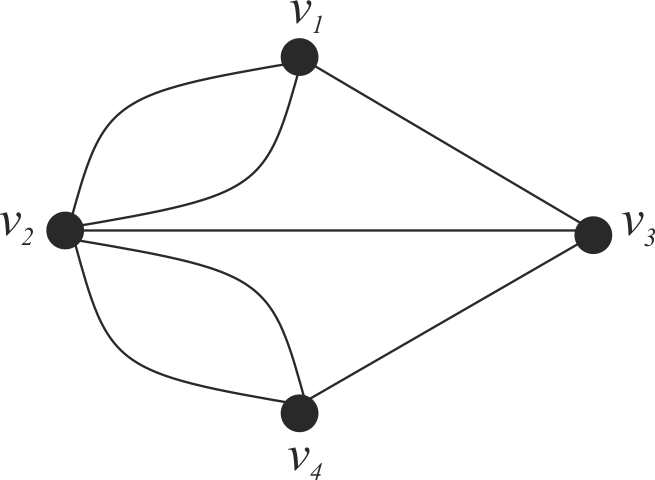 C:\Users\WhiteRabbit\Desktop\Эйлеровы циклы\Граф кенигсбергских мостов.png