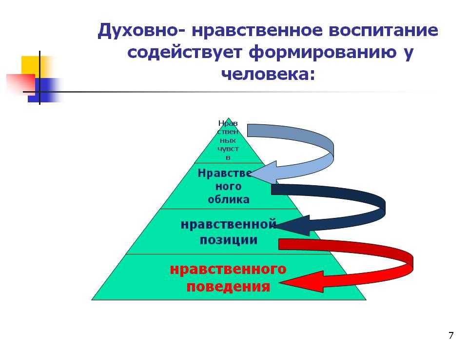C:\Documents and Settings\Admin\Рабочий стол\Доклад к Волков чтен\0007-007-Dukhovno-nravstvennoe-vospitanie-sodejstvuet-formirovaniju-u-cheloveka.jpg