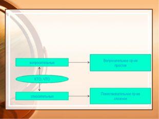 КТО, ЧТО вопросительные относительные Вопросительное пр-ие простое Повествова
