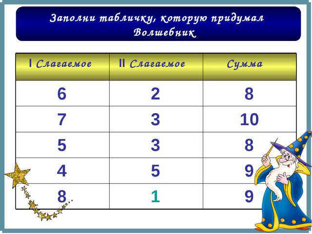 9 1 8 9 5 4 8 3 5 10 3 7 8 2 6 Сумма II Слагаемое I Слагаемое Заполни таблич...