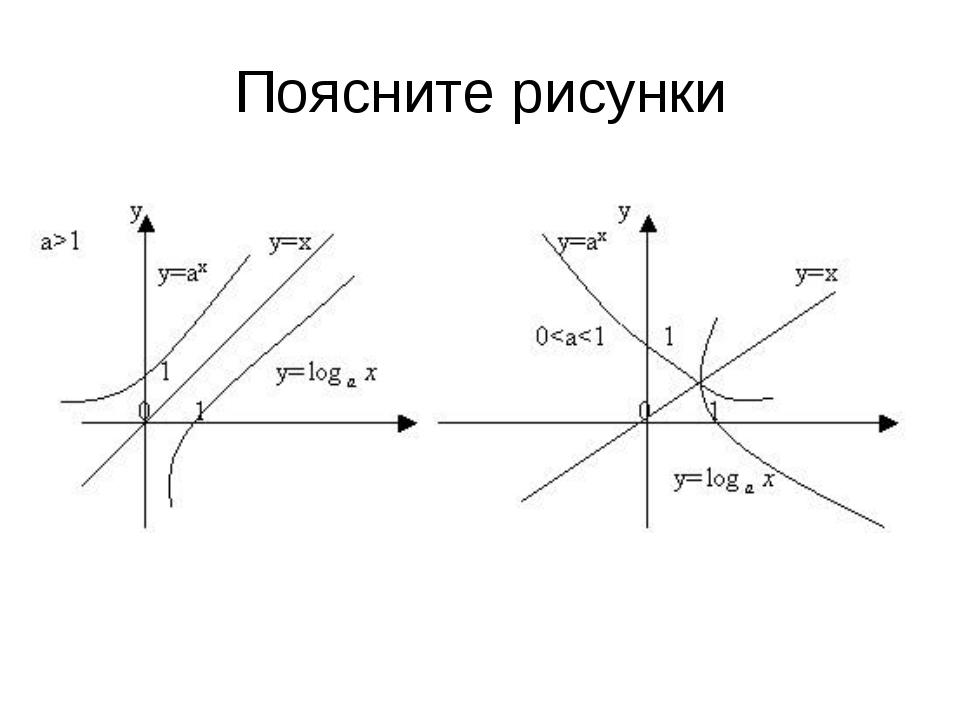 Поясните рисунки