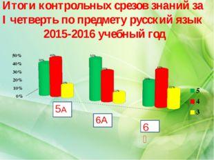 Итоги контрольных срезов знаний за I четверть по предмету русский язык 2015-2