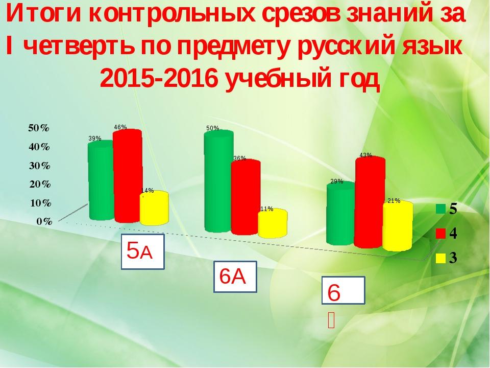 Итоги контрольных срезов знаний за I четверть по предмету русский язык 2015-2...