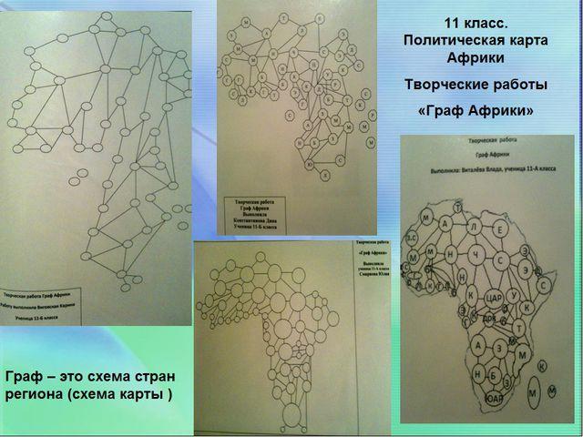 Сжатие информации «Графический прием» Граф Африки Граф Азии Граф Европы
