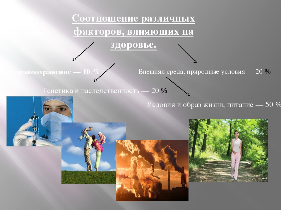 Соотношение различных факторов, влияющих на здоровье. Условия и образ жизни,...