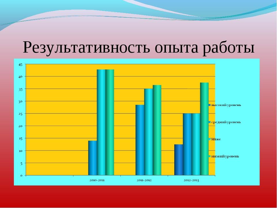 Результативность опыта работы