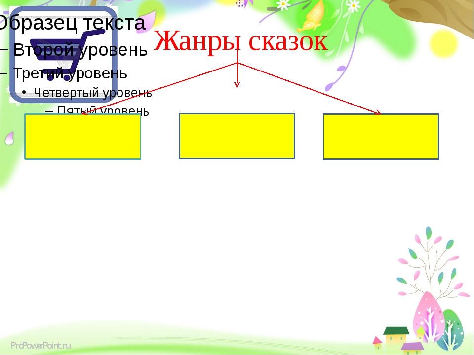 Жанры сказок ProPowerPoint.ru