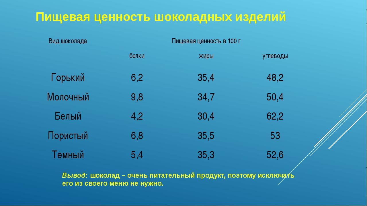 Пищевая ценность шоколадных изделий Вывод: шоколад – очень питательный продук...