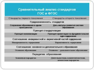 Сравнительный анализ стандартов ГОС и ФГОС Стандарты первого поколения Станда
