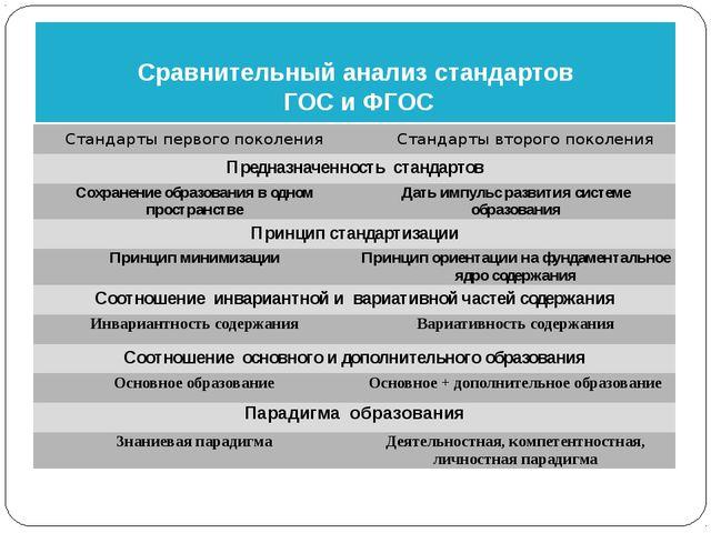 Сравнительный анализ стандартов ГОС и ФГОС Стандарты первого поколения Станда...