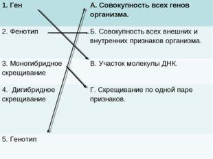 1. Ген А. Совокупность всех генов организма. 2. ФенотипБ. Совокупность всех
